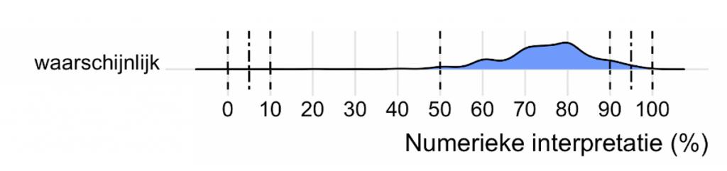 """Figuur 1: De verdeling (dichtheidsfuncties) van de interpretatie van kanswoord """"waarschijnlijk"""". Dit is een soort uitgesmeerde histogram, hierdoor vloeit de grafiek uit buiten de grenzen 0 en 100 procent."""